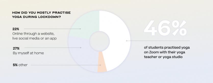 46 percent practised yoga on zoom
