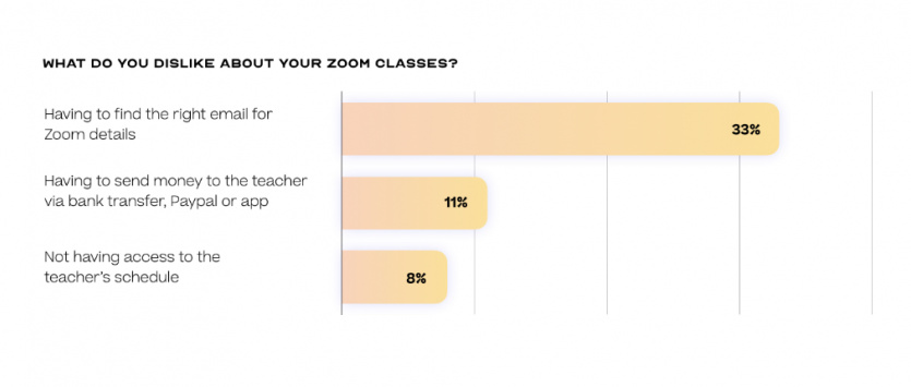 Yoga student what do you dislike about zoom