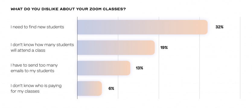 What do you dislike about teaching yoga on zoom