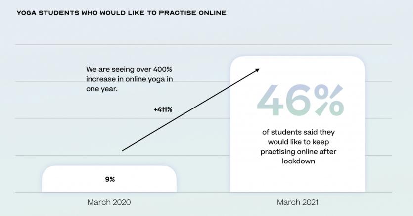 400 percent increase online yoga students