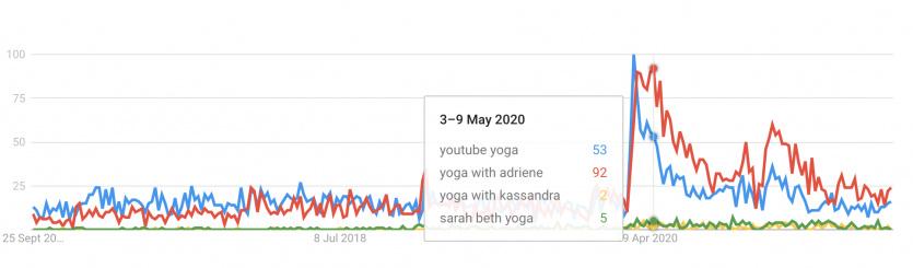 Youtube yoga google trends
