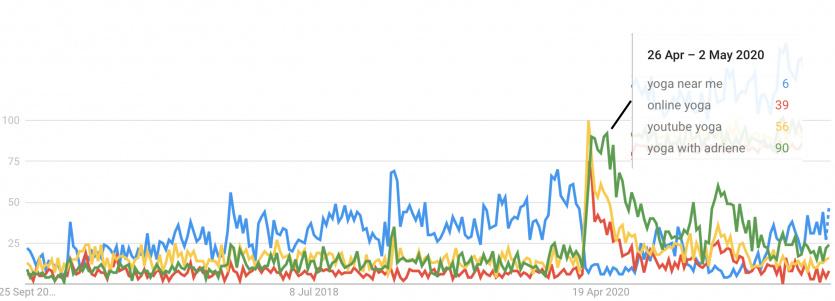Google trends yoga near me adriene